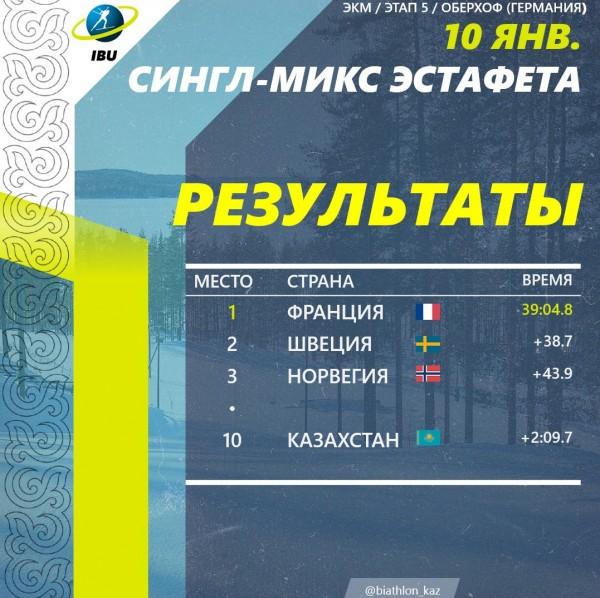 ТОП - 10. Одиночная смешанная эстафета. Сборная Казахстана на V -ом этапе Кубка мира в Оберхоф (Германия) попала в десятку лучших.