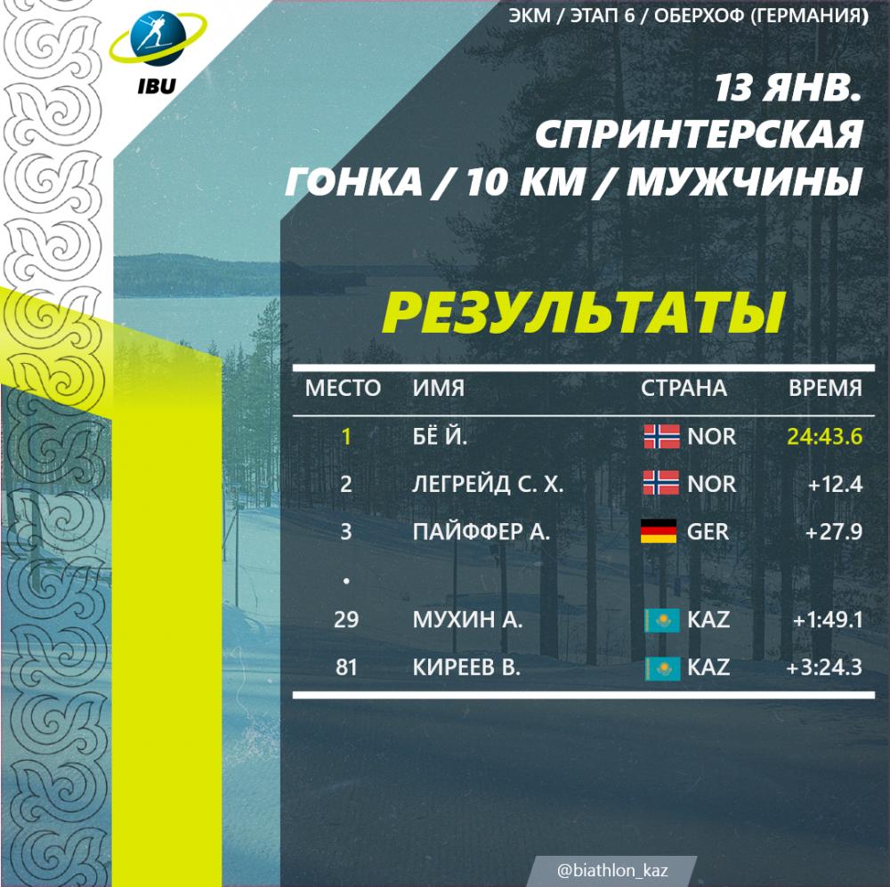 Результаты спринтерской гонки среди мужчин. Александр Мухин показал хороший результат и финишировал 29-ым